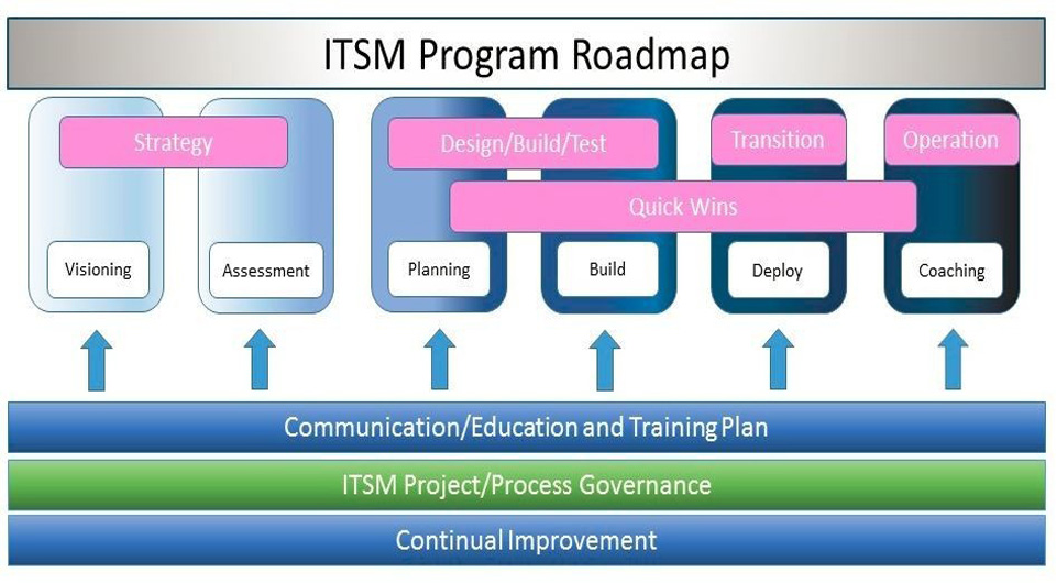 itsm roadmap GRCLearning | Home